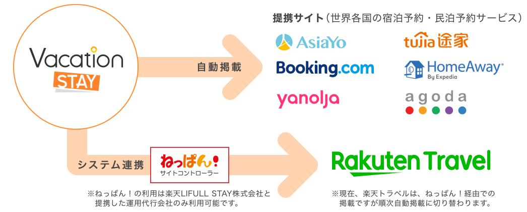 Vacation STAYが提携する各国の民泊サイト 楽天トラベル、tujia、Booking.com、HomeAway、AsiaYo!